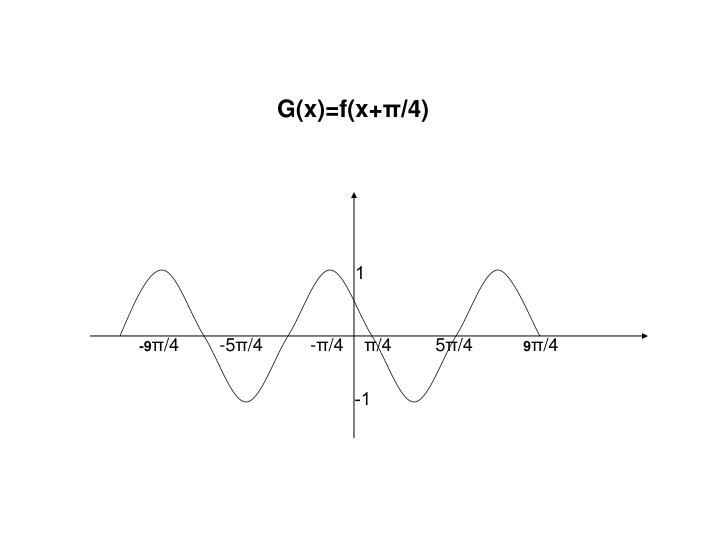 G(x)=f(x+