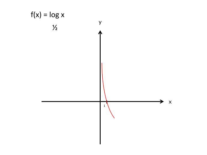f(x) =