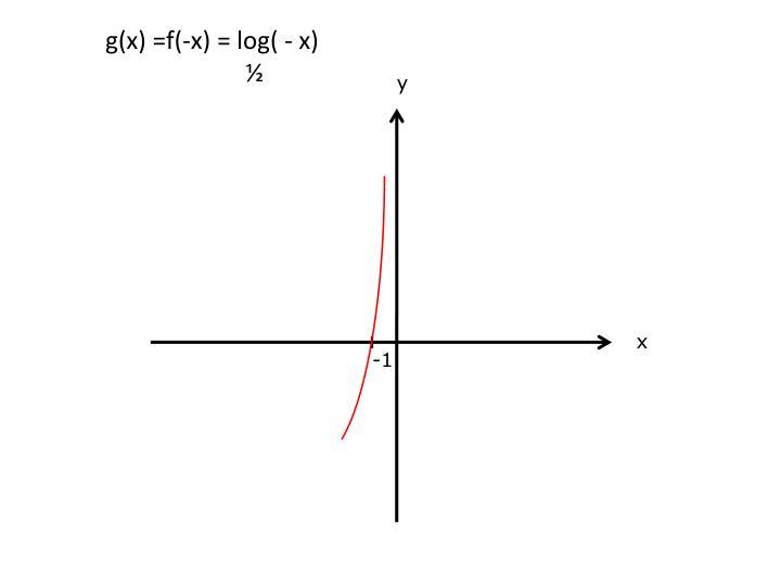 g(x) =f(-x) =