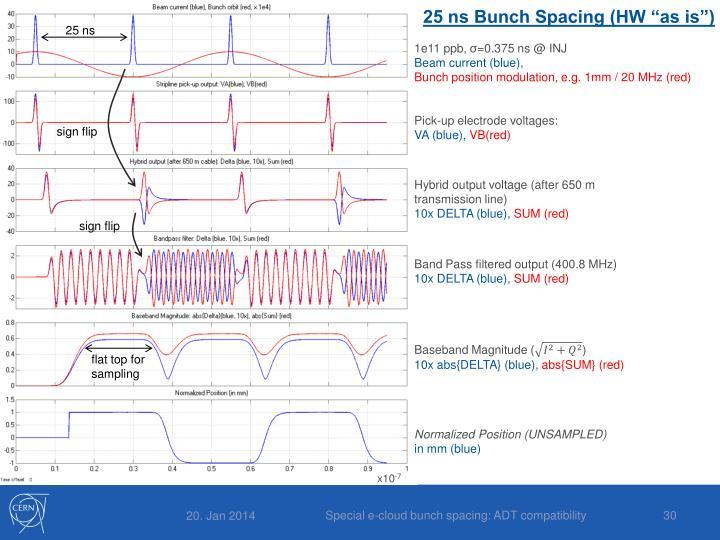 """25 ns Bunch Spacing (HW """"as is"""")"""
