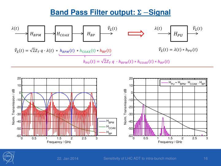 Band Pass Filter output: