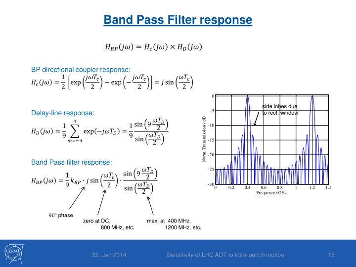 Band Pass Filter response