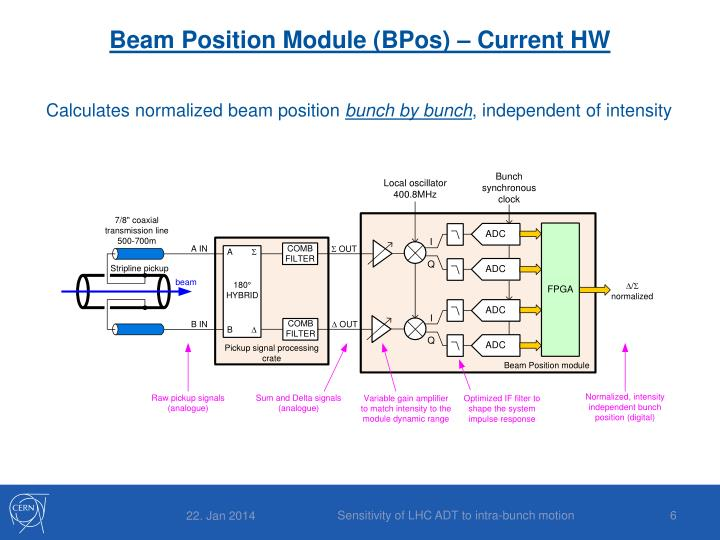 Beam Position Module (
