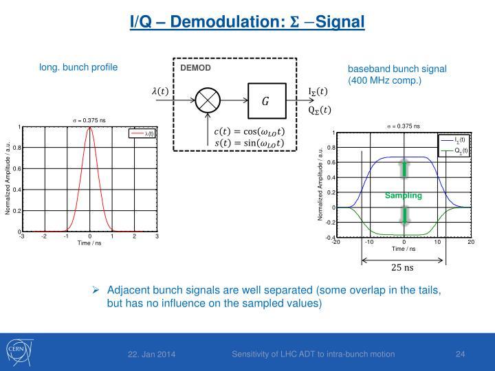 I/Q – Demodulation: