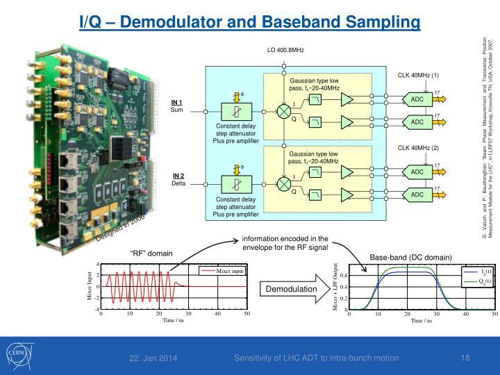 I/Q – Demodulator and Baseband Sampling