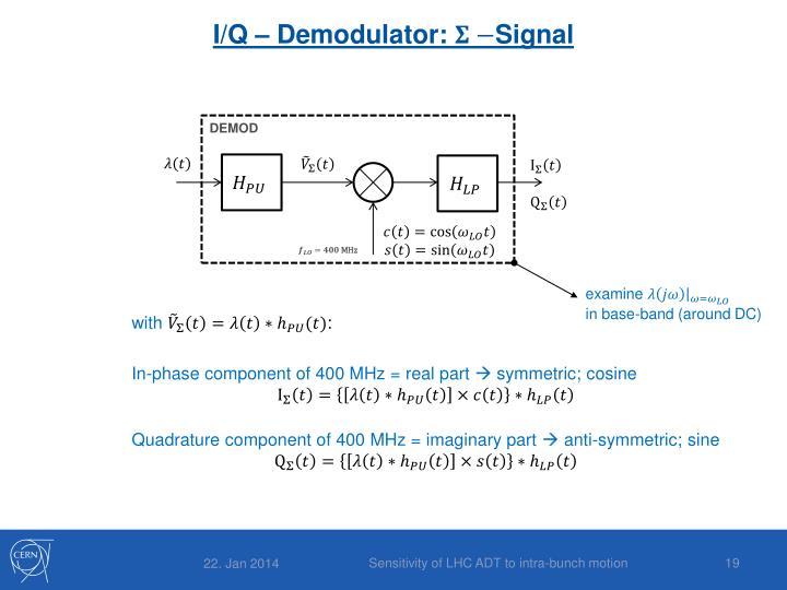 I/Q – Demodulator: