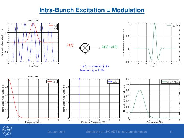 Intra-Bunch Excitation = Modulation