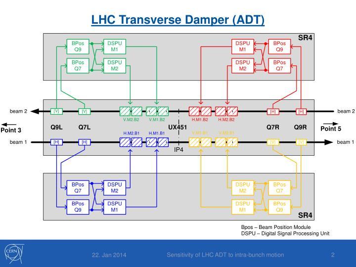 LHC Transverse Damper (ADT)