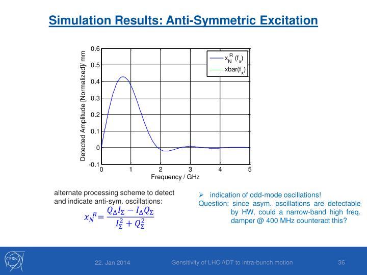 Simulation Results: Anti-Symmetric Excitation