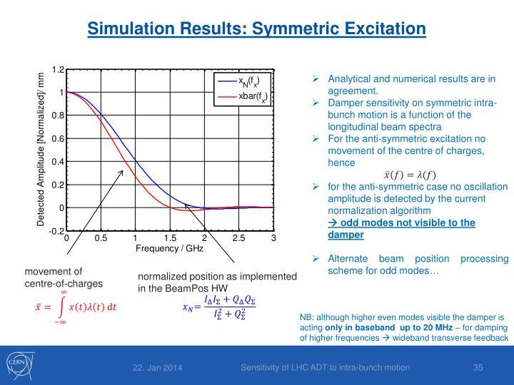 Simulation Results: Symmetric Excitation