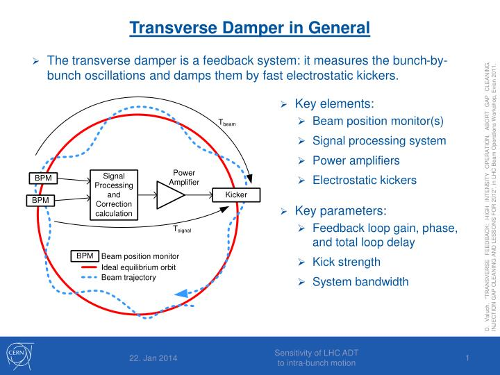 Transverse Damper in General