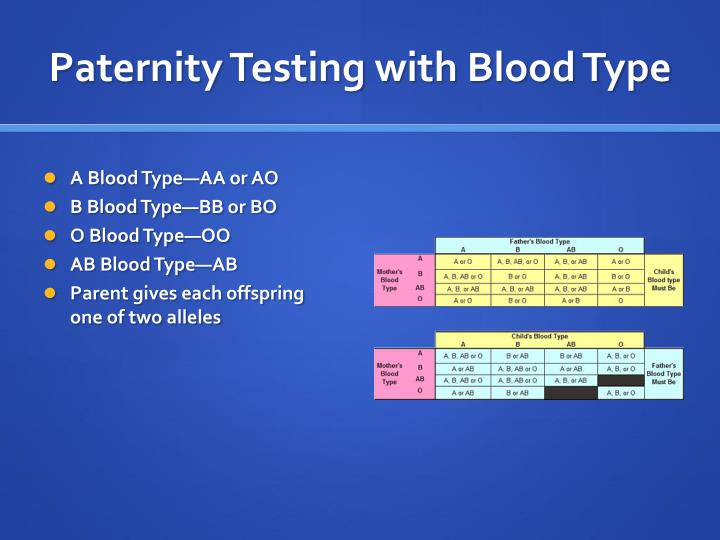 Paternity Testing with Blood Type