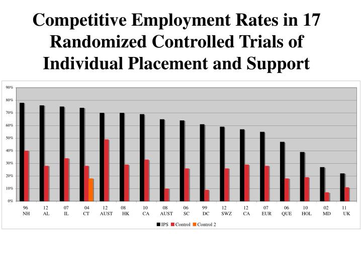 Competitive Employment Rates in 17 Randomized Controlled Trials of Individual Placement and Support