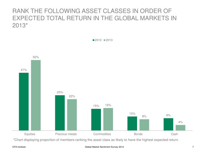 RANK THE FOLLOWING ASSET CLASSES IN ORDER OF EXPECTED TOTAL RETURN IN THE GLOBAL MARKETS IN 2013*