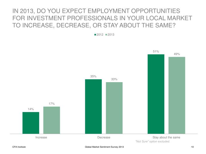 IN 2013, DO YOU EXPECT EMPLOYMENT OPPORTUNITIES FOR INVESTMENT PROFESSIONALS IN YOUR LOCAL MARKET TO INCREASE, DECREASE, OR STAY ABOUT THE SAME?