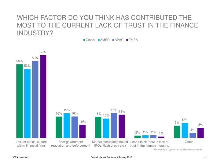 WHICH FACTOR DO YOU THINK HAS CONTRIBUTED THE MOST TO THE CURRENT LACK OF TRUST IN THE FINANCE INDUSTRY?