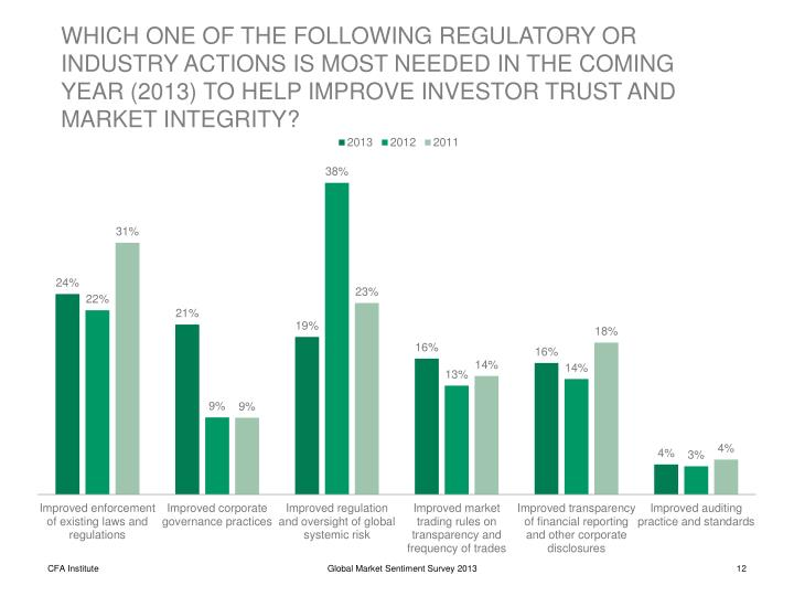 WHICH ONE OF THE FOLLOWING REGULATORY OR INDUSTRY ACTIONS IS MOST NEEDED IN THE COMING YEAR (2013) TO HELP IMPROVE INVESTOR TRUST AND MARKET INTEGRITY?