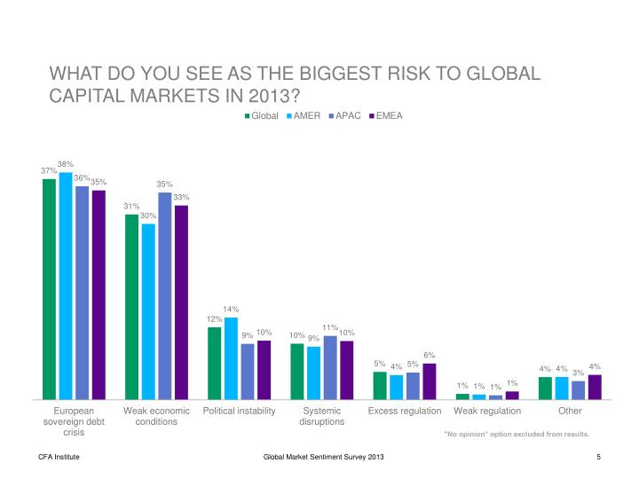WHAT DO YOU SEE AS THE BIGGEST RISK TO GLOBAL CAPITAL MARKETS IN 2013?