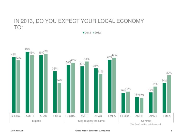 IN 2013, DO YOU EXPECT YOUR LOCAL ECONOMY TO: