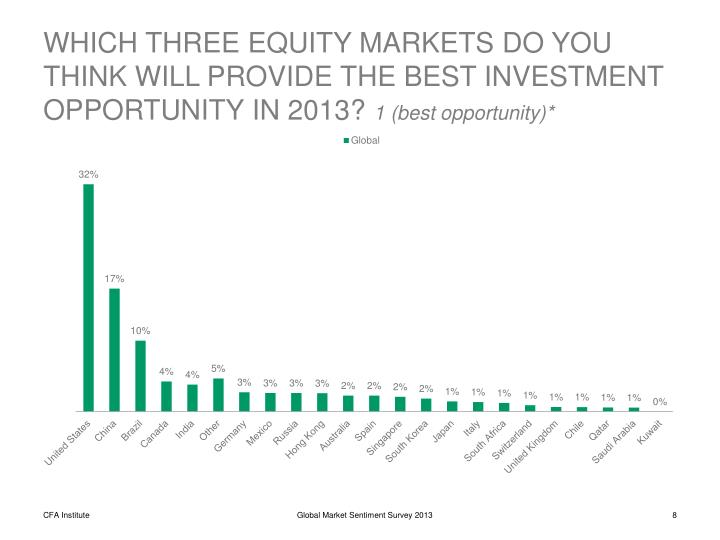 WHICH THREE EQUITY MARKETS DO YOU THINK WILL PROVIDE THE BEST INVESTMENT OPPORTUNITY IN 2013?