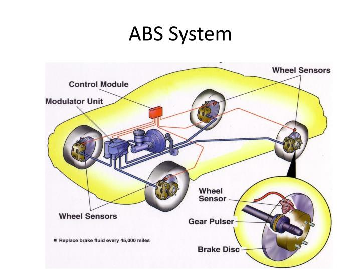 ABS System
