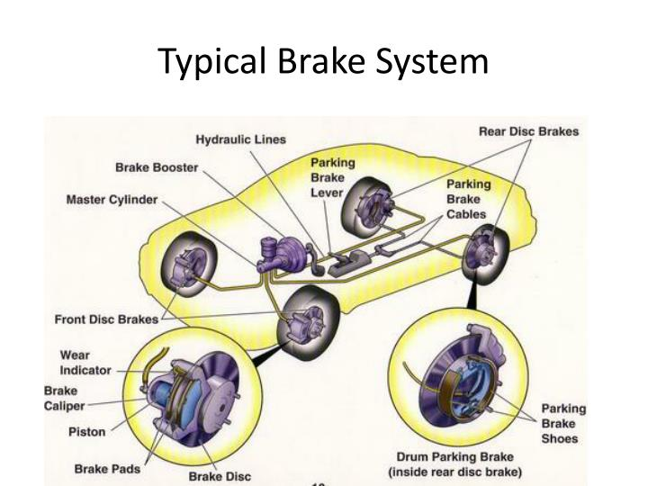Typical brake system