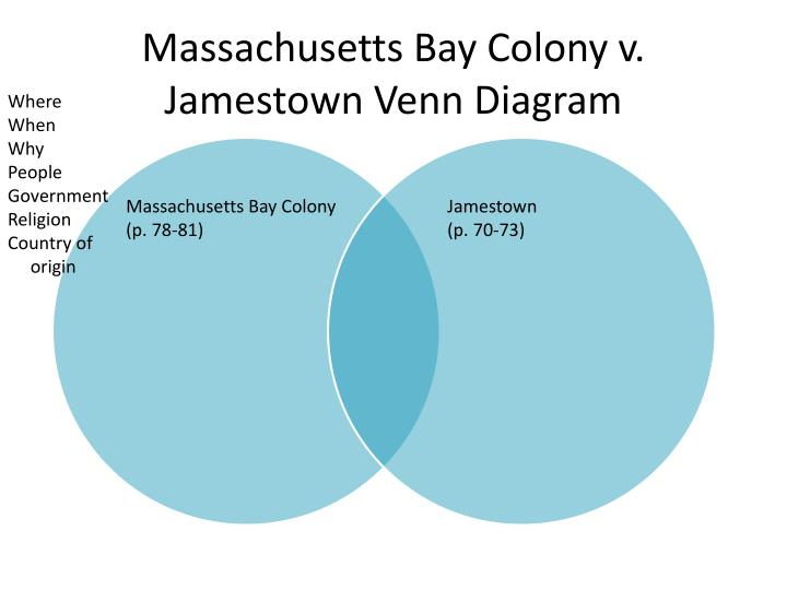 Massachusetts Bay Colony v. Jamestown Venn Diagram