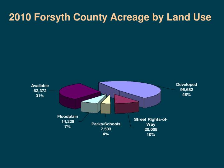 2010 Forsyth County Acreage by Land Use