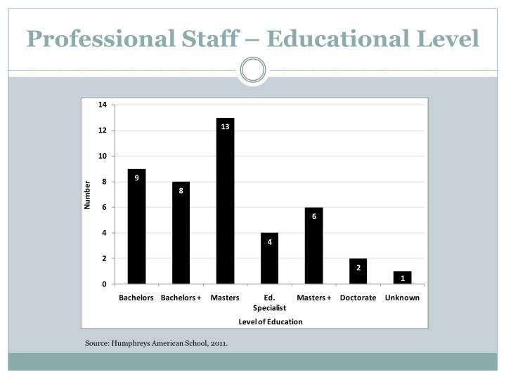 Professional Staff – Educational Level