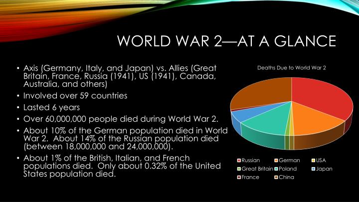 World war 2—at a glance