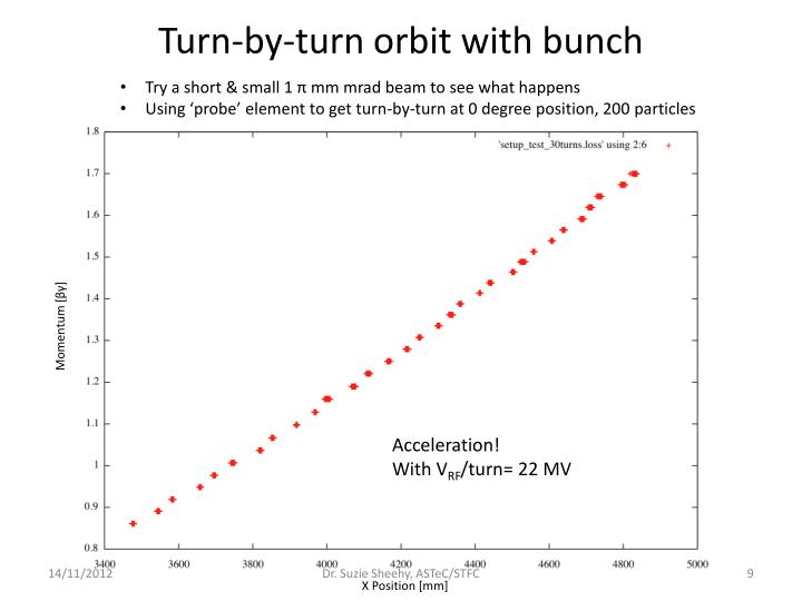 Turn-by-turn orbit with bunch