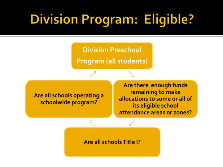Division Program:  Eligible?