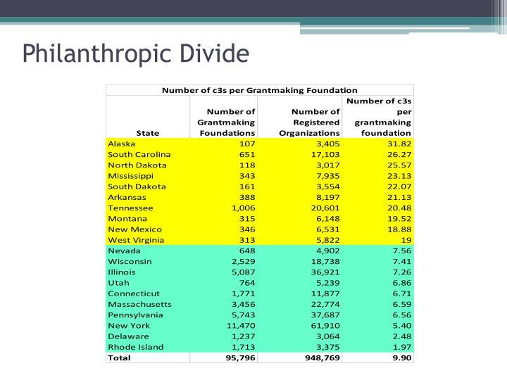 Philanthropic Divide