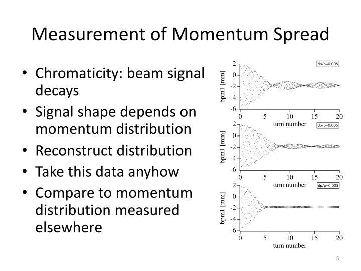 Measurement of Momentum Spread