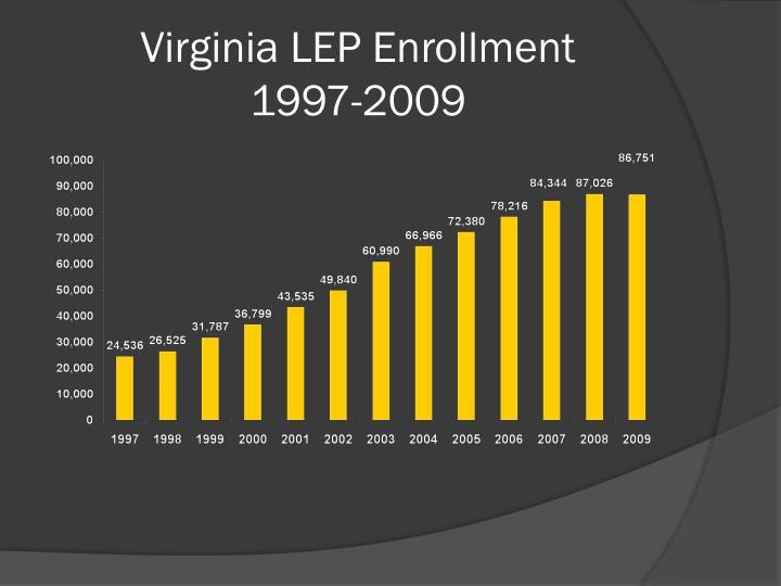 Virginia LEP Enrollment