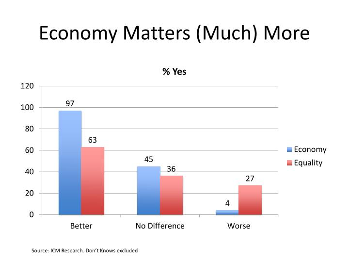 Economy Matters (Much) More