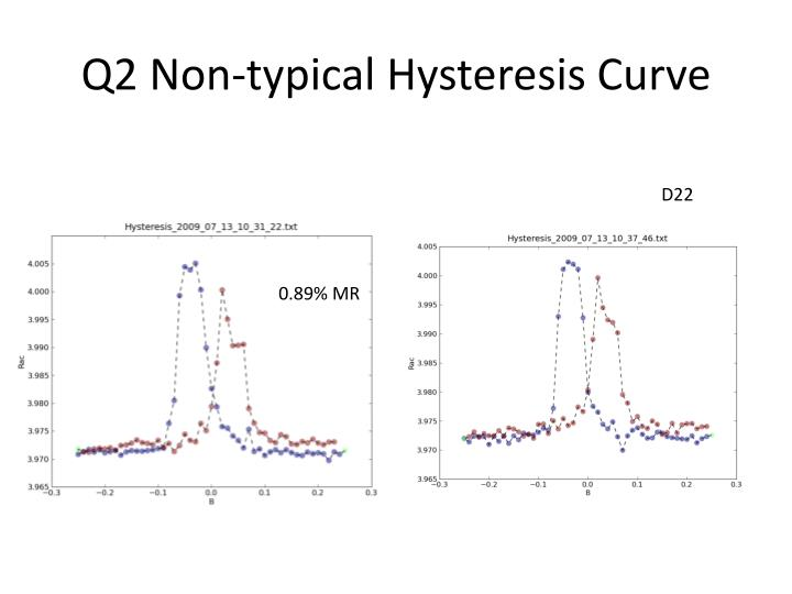 Q2 Non-typical Hysteresis Curve