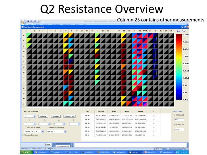 Q2 Resistance Overview