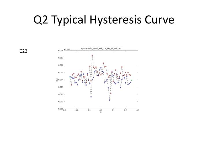 Q2 Typical Hysteresis Curve