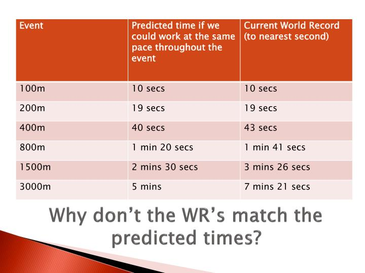 Why don t the wr s match the predicted times