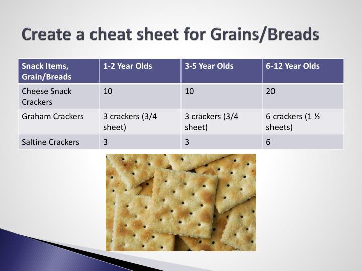 Create a cheat sheet for Grains/Breads