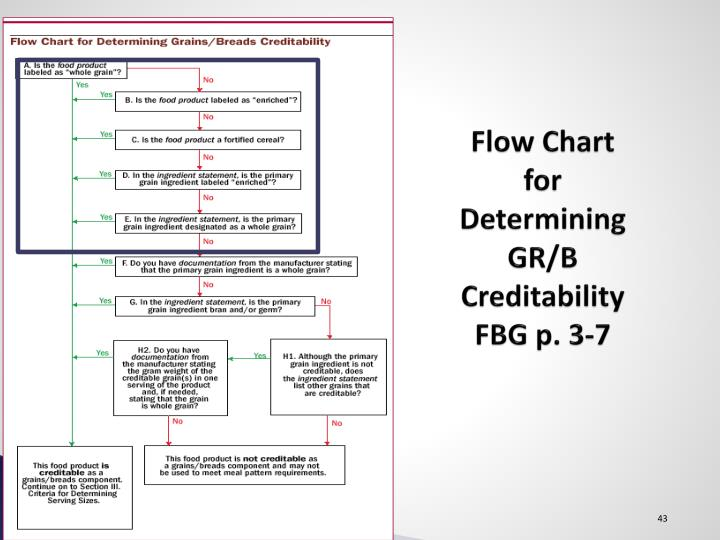 Flow Chart for Determining