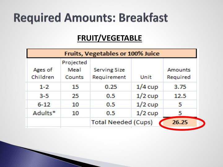 Required Amounts: Breakfast
