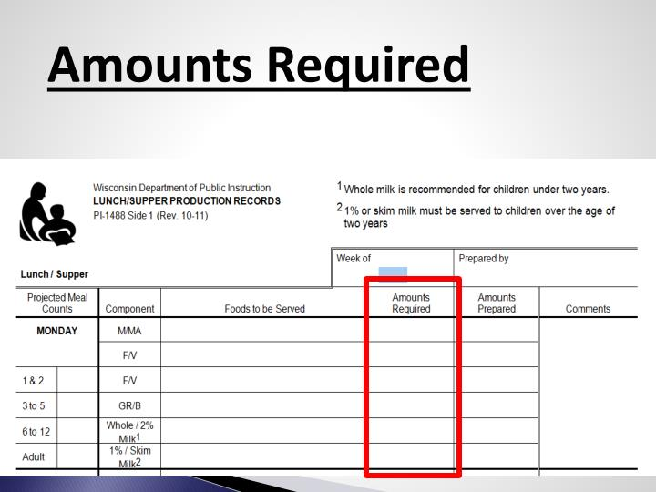 Amounts Required