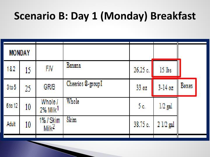 Scenario B: Day 1 (Monday) Breakfast