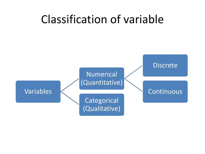 Classification of variable