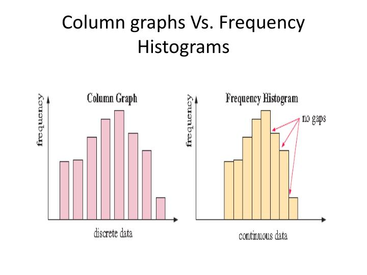 Column graphs Vs. Frequency Histograms
