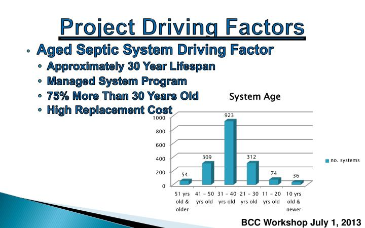 Project Driving Factors