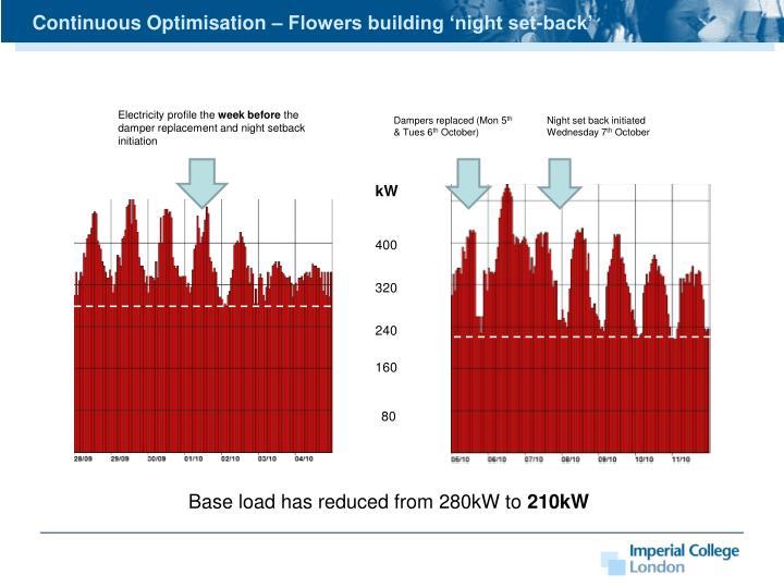 Continuous Optimisation – Flowers building 'night set-back'