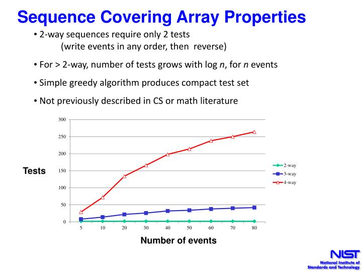 Sequence Covering Array Properties